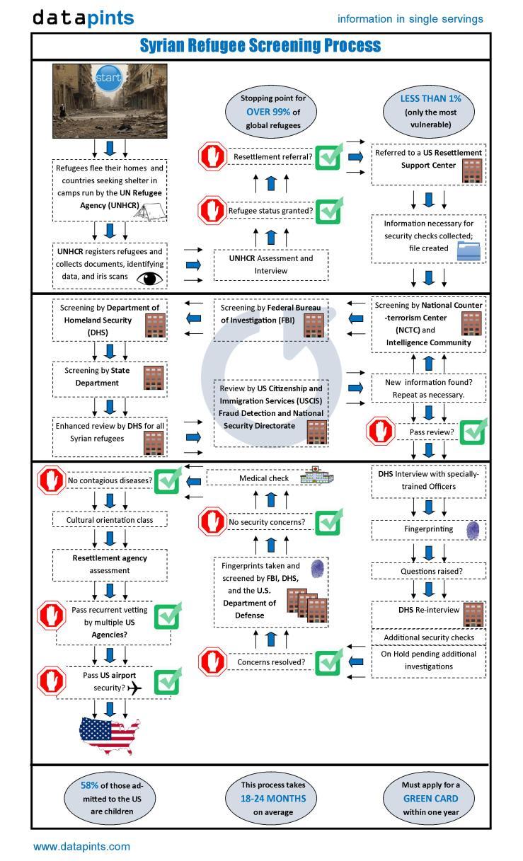 syrian-refugee-screening-process