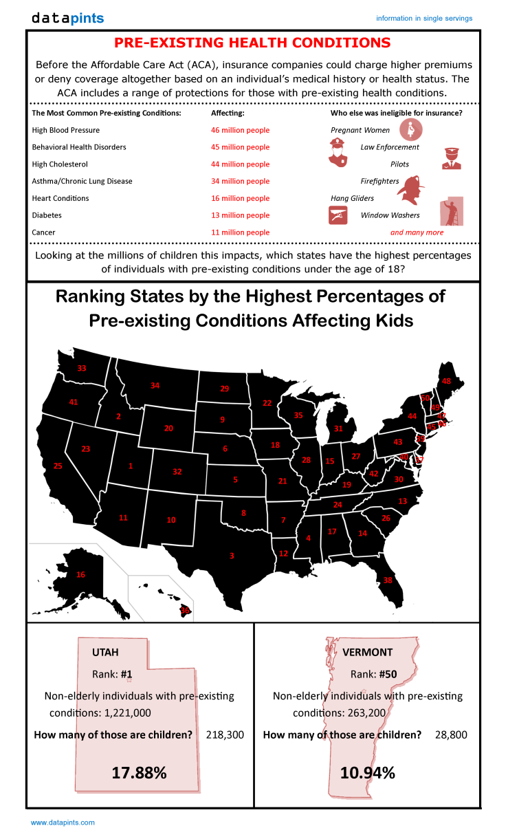 Pre-existing Conditions - Children